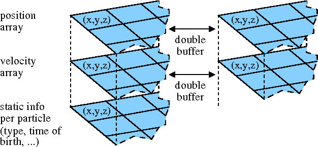 Figure 1 from Dynamic particle coupling for gpu-based fluid
