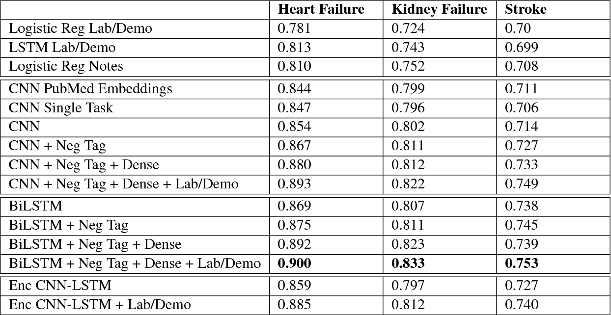 Figure 4 for Deep EHR: Chronic Disease Prediction Using Medical Notes