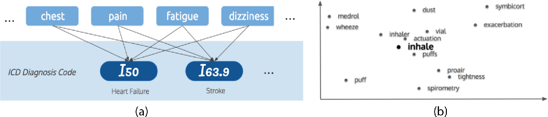 Figure 3 for Deep EHR: Chronic Disease Prediction Using Medical Notes