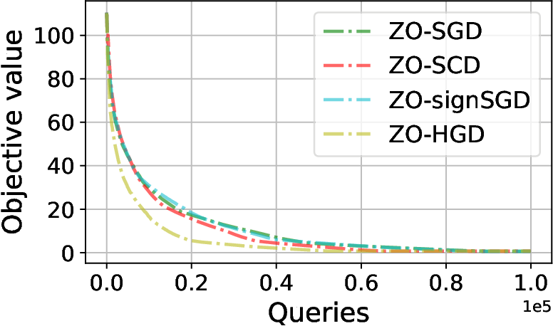 Figure 1 for Zeroth-Order Hybrid Gradient Descent: Towards A Principled Black-Box Optimization Framework