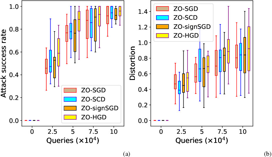 Figure 2 for Zeroth-Order Hybrid Gradient Descent: Towards A Principled Black-Box Optimization Framework