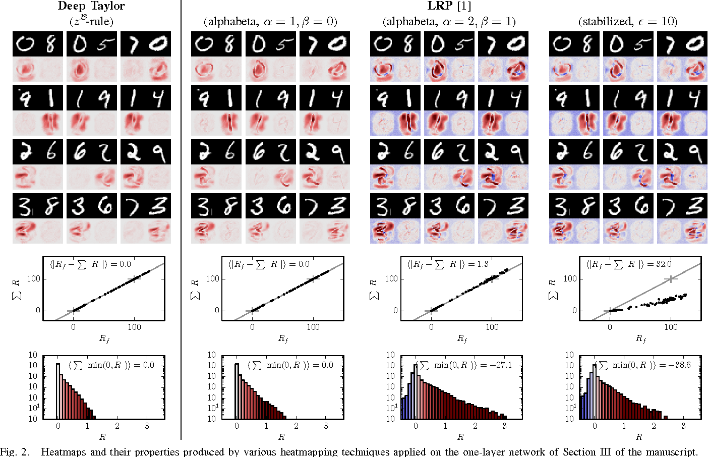 Figure 3 for Explaining NonLinear Classification Decisions with Deep Taylor Decomposition