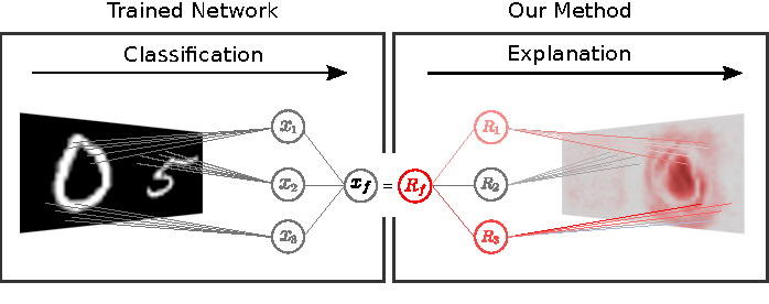 Figure 1 for Explaining NonLinear Classification Decisions with Deep Taylor Decomposition