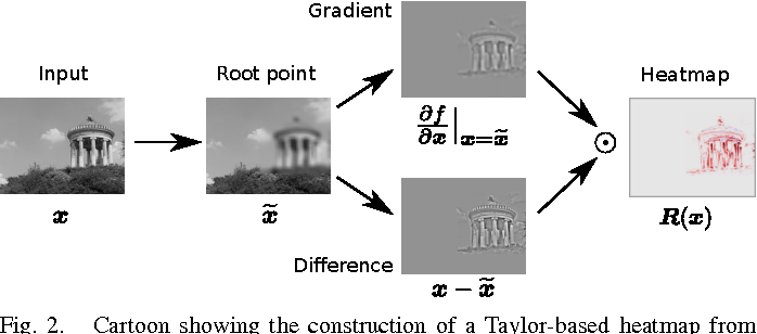 Figure 2 for Explaining NonLinear Classification Decisions with Deep Taylor Decomposition