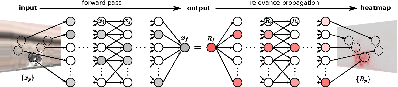 Figure 4 for Explaining NonLinear Classification Decisions with Deep Taylor Decomposition