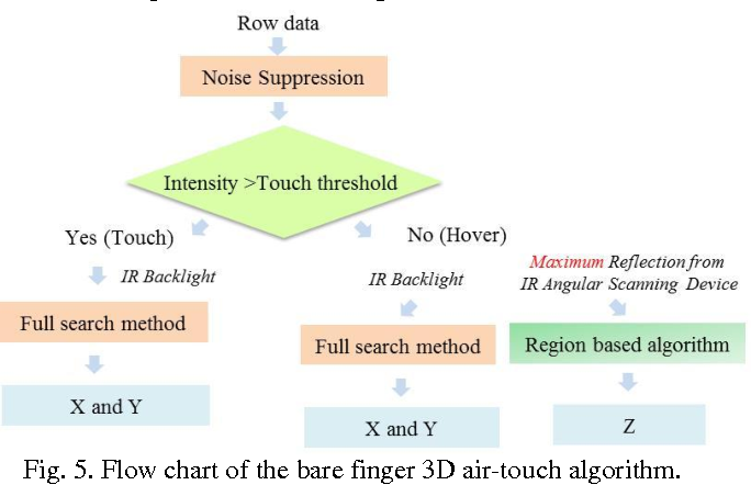 Figure 5 from Bare Finger 3D Air-Touch System Using an