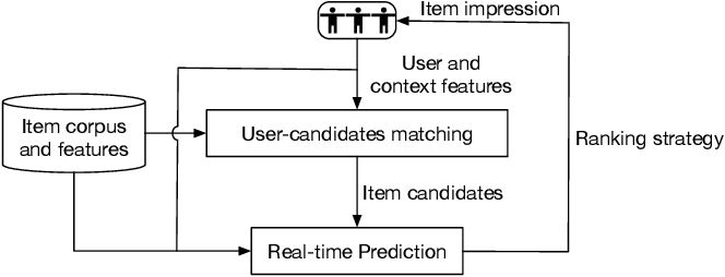 Figure 1 for Learning Tree-based Deep Model for Recommender Systems