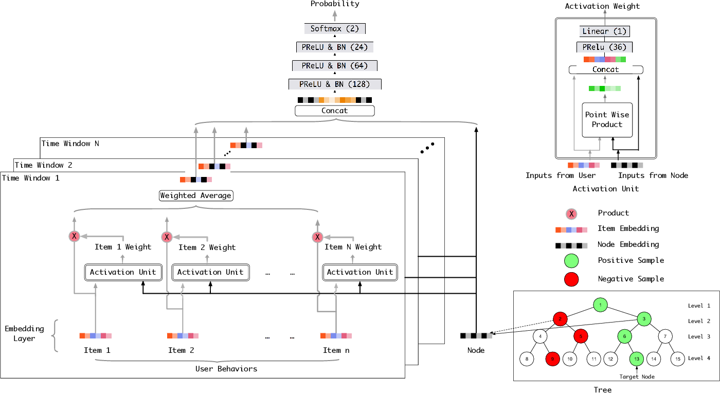 Figure 3 for Learning Tree-based Deep Model for Recommender Systems