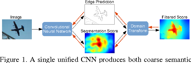 Figure 1 for Semantic Image Segmentation with Task-Specific Edge Detection Using CNNs and a Discriminatively Trained Domain Transform