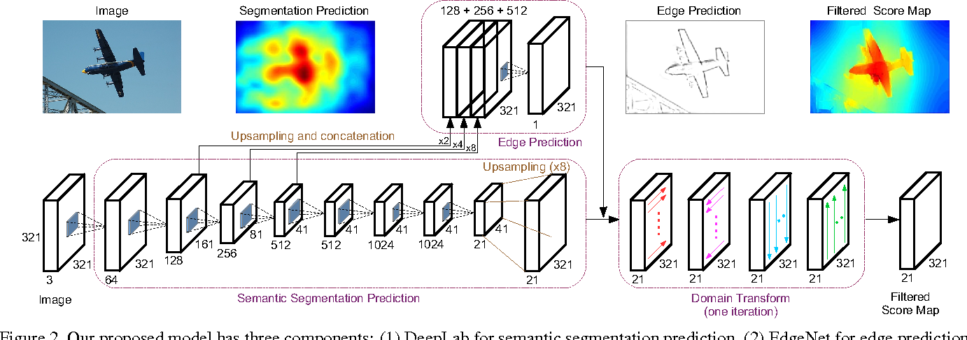 Figure 3 for Semantic Image Segmentation with Task-Specific Edge Detection Using CNNs and a Discriminatively Trained Domain Transform