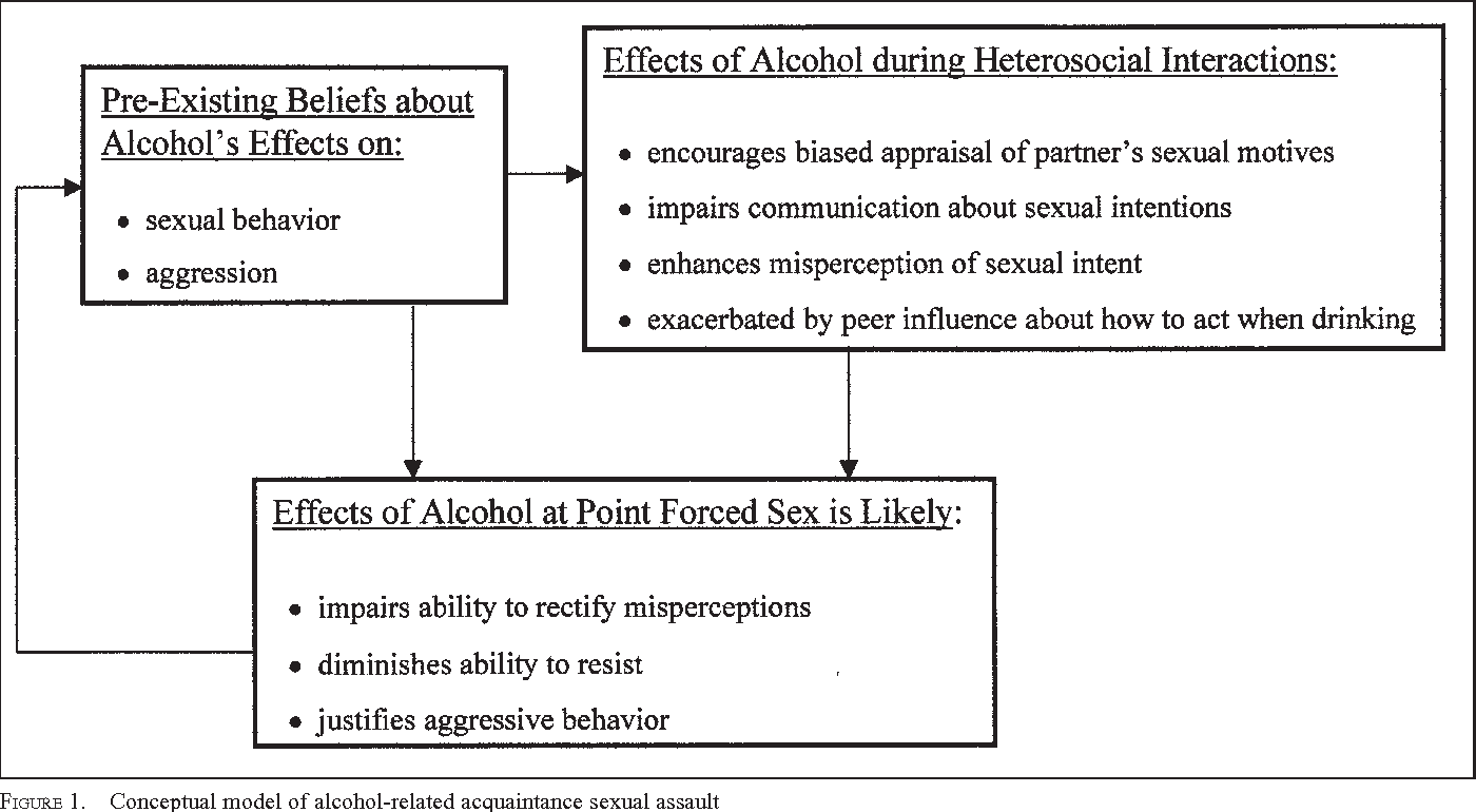 Effect of alcohol on sex