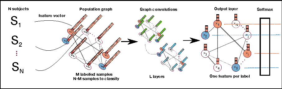 Figure 1 for Spectral Graph Convolutions for Population-based Disease Prediction