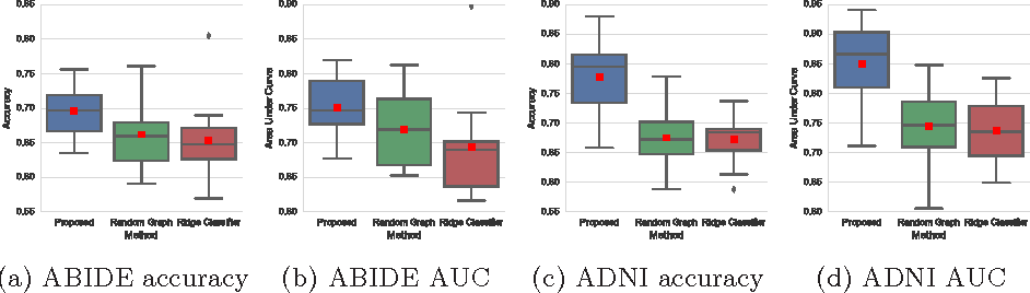 Figure 2 for Spectral Graph Convolutions for Population-based Disease Prediction