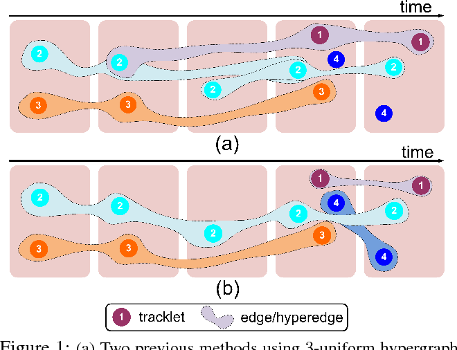 Figure 1 for Learning Non-Uniform Hypergraph for Multi-Object Tracking