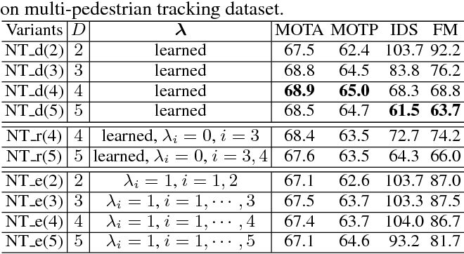 Figure 2 for Learning Non-Uniform Hypergraph for Multi-Object Tracking