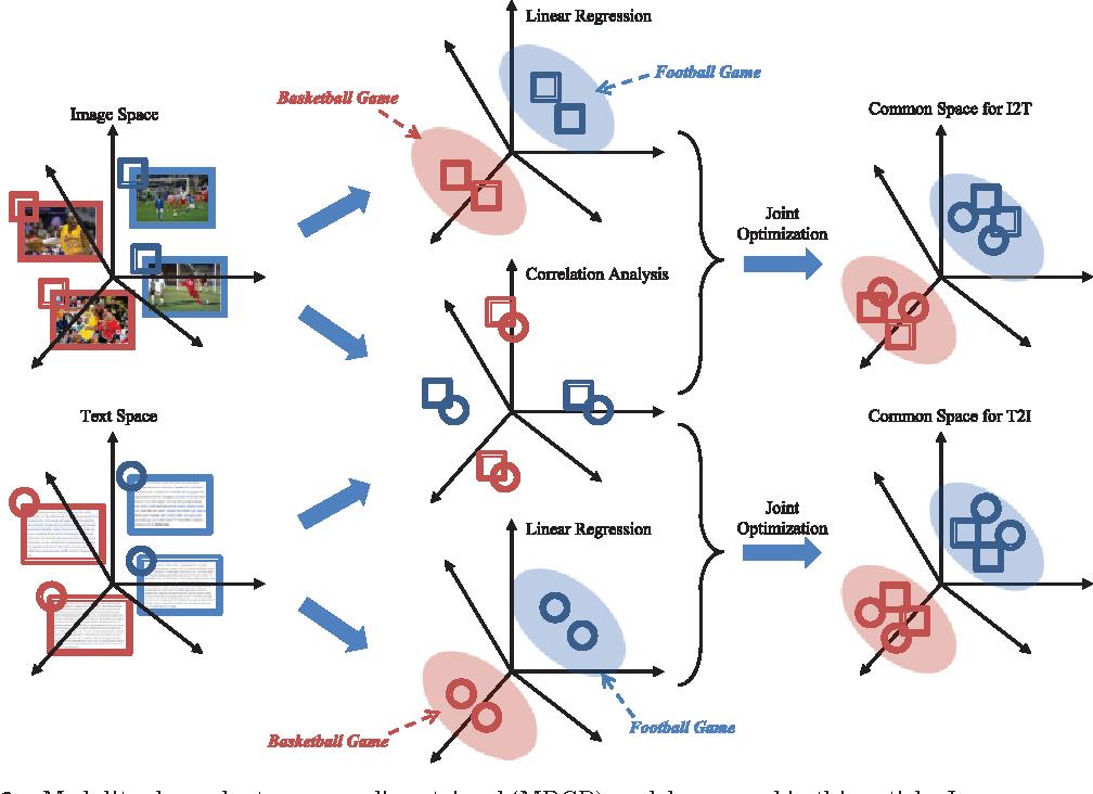 Figure 2 for Modality-dependent Cross-media Retrieval