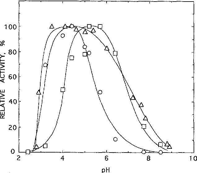 Fig, 3 Effects of pH on e-amylase isozyme activities. Specific activities of starch breakdown at 30°C were measured over 7 pH units. o AmylA, [] Amy3D, A total rice seed e-amylase