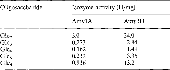 Table 1 Reactivity of AmylA and Amy3D against maltoheptaose. Enzyme activities were measured at 30°C with maltoheptaose (GlcT) as a substracte. Concentrations of substrate (Glcv) and those of products (Glc3- Glc6) were measured by a HPLC system. Glc3 maltotriose, GIc,~ maltotetraose, Glcs maltopentaose, Glc 6 maltohexaose