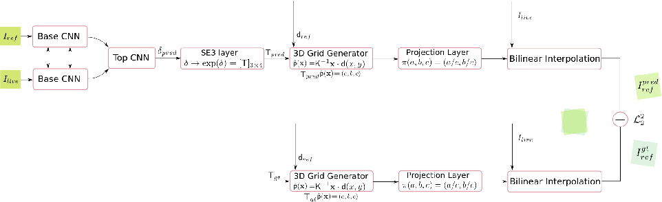 Figure 2 for gvnn: Neural Network Library for Geometric Computer Vision