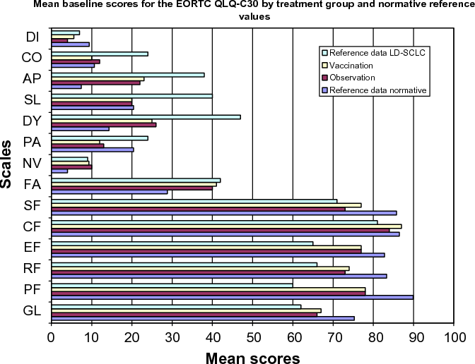 Fig. 1 – This figure presents the mean baseline scores for both treatment groups along with data from a reference sample of LD SCLC and a normative sample functional scales: physical (PF), role (RF), emotional (EF), cognitive (CF) and social (SF) and Global QOL (GL). Symptom scales/items: fatigue, (FA), nausea vomiting (NV) and pain (PA); six single item scales: dysponea (DY), sleep disturbance (SL), appetite loss (AP) constipation (CO) diarrhoea (DI) and global quality of life (GL) scale. A high score for a functional scale represents a high level of functioning, and a high score on global QOL represents high HRQOL, a high score on a symptom scale represents a high level of symptoms.