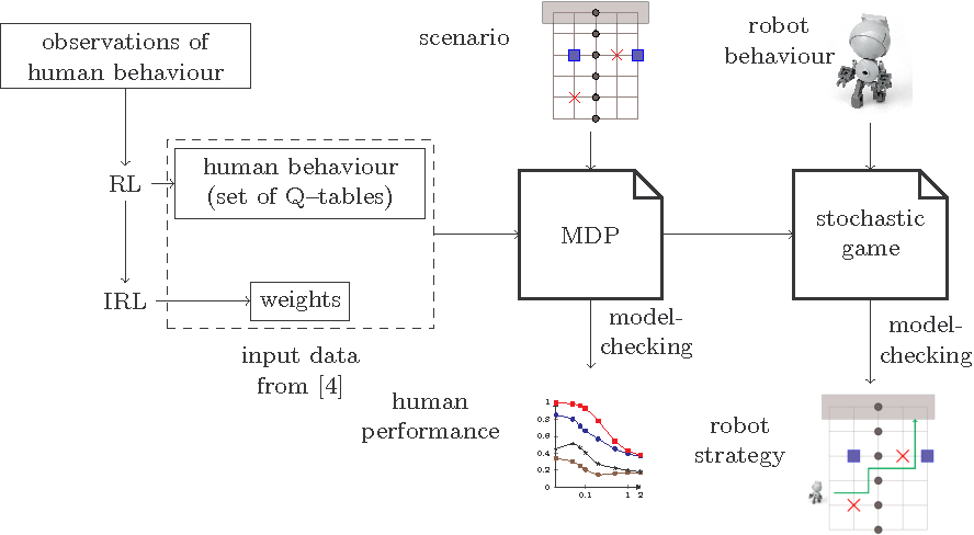 Figure 4 for Probabilistic Model Checking for Complex Cognitive Tasks -- A case study in human-robot interaction