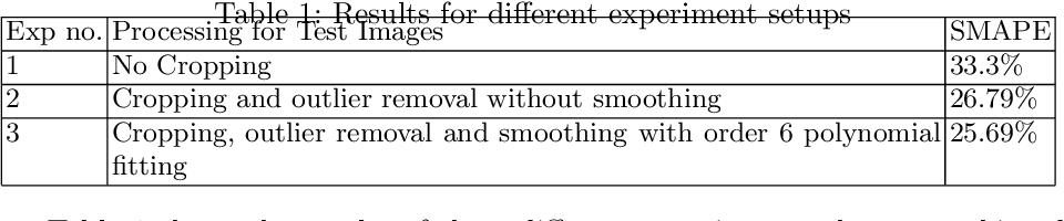 Figure 2 for Automatic Cobb Angle Detection using Vertebra Detector and Vertebra Corners Regression