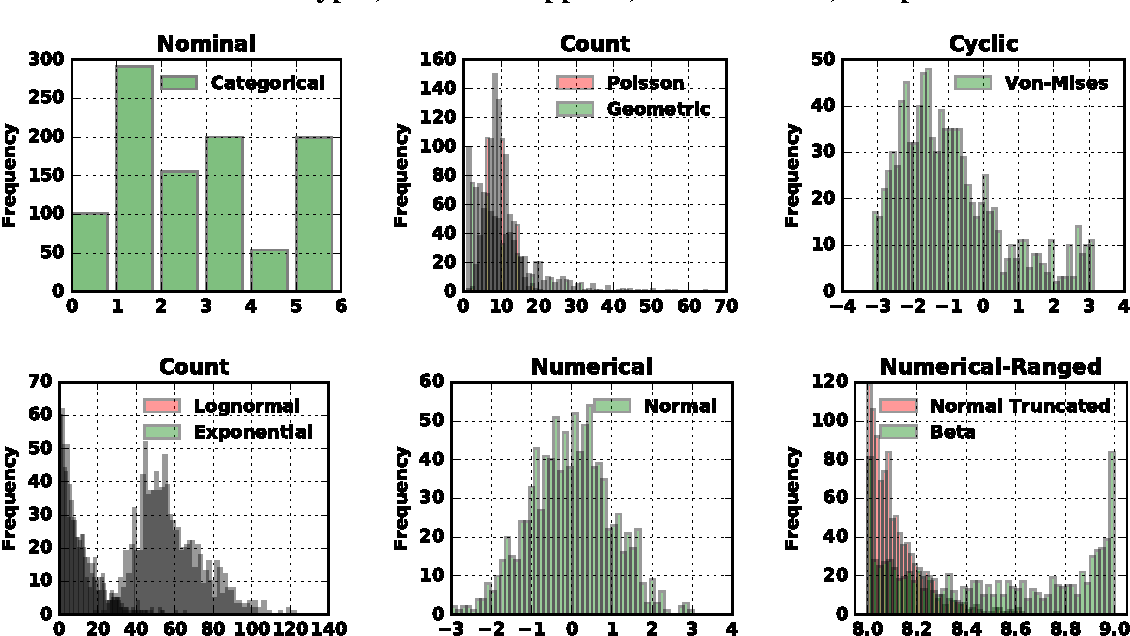 Figure 4 for Probabilistic Data Analysis with Probabilistic Programming
