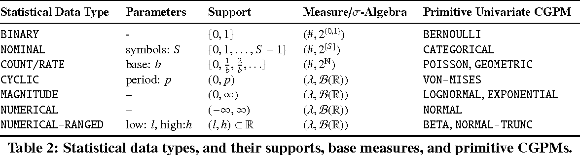 Figure 3 for Probabilistic Data Analysis with Probabilistic Programming