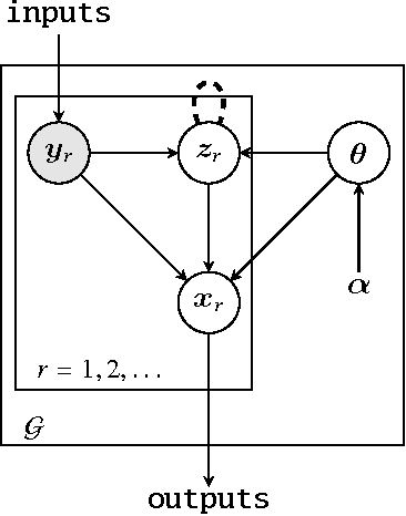 Figure 1 for Probabilistic Data Analysis with Probabilistic Programming