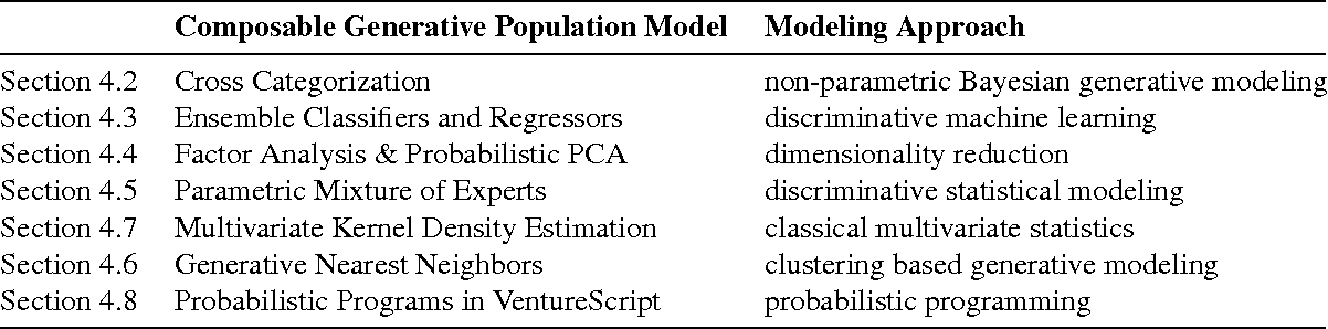 Figure 2 for Probabilistic Data Analysis with Probabilistic Programming