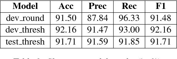 Figure 4 for Language Identification of Bengali-English Code-Mixed data using Character & Phonetic based LSTM Models