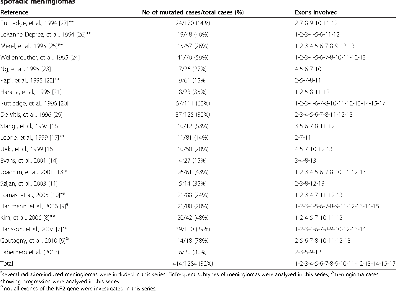 Table 3 Frequency of NF2-gene mutations in our patients and sporadic meningiomas