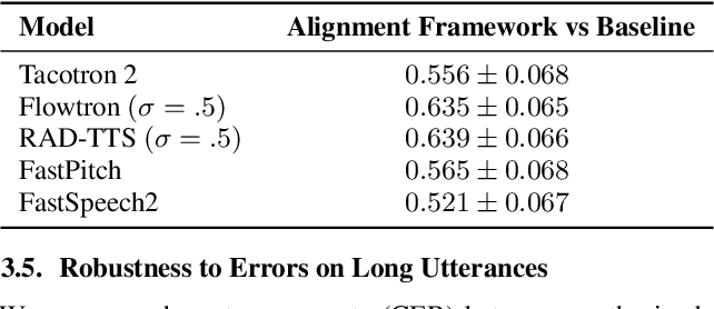 Figure 2 for One TTS Alignment To Rule Them All