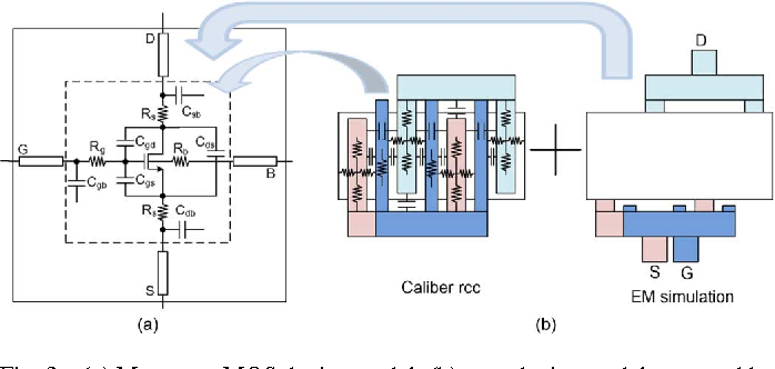 Fig. 3. (a) Mm-wave MOS device model; (b) core device model extracted by caliber RCX and metal wirings simulated by EM tools.