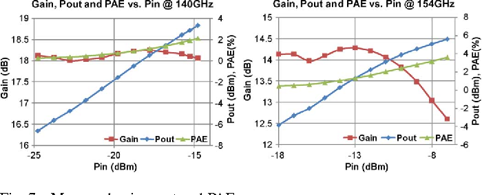 Fig. 7. Measured gain, pout and PAE.