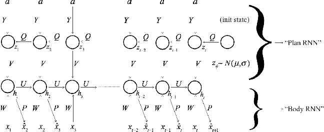 Figure 1 for A Neural Temporal Model for Human Motion Prediction