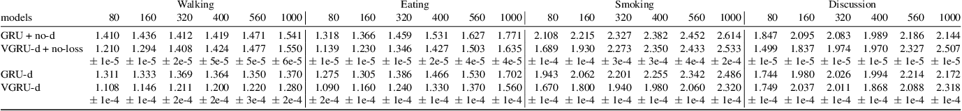 Figure 4 for A Neural Temporal Model for Human Motion Prediction