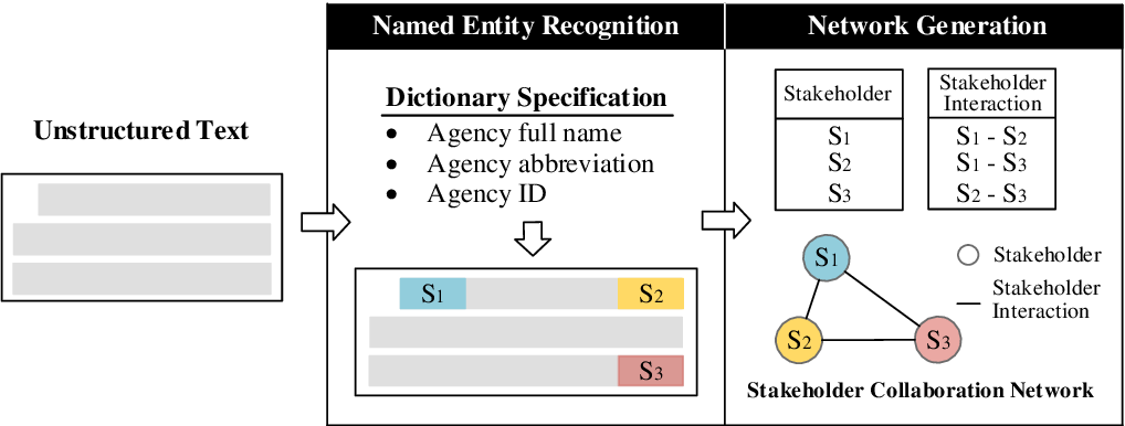 Figure 1 for Automated Generation of Interorganizational Disaster Response Networks through Information Extraction