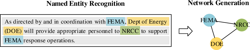 Figure 3 for Automated Generation of Interorganizational Disaster Response Networks through Information Extraction
