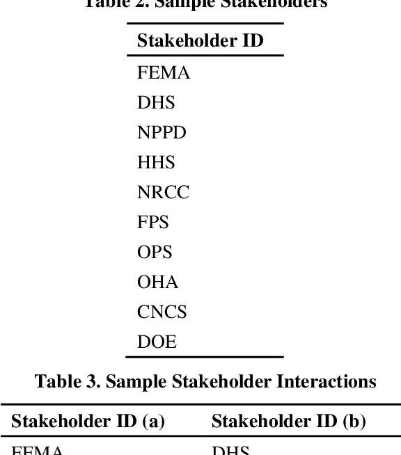 Figure 4 for Automated Generation of Interorganizational Disaster Response Networks through Information Extraction