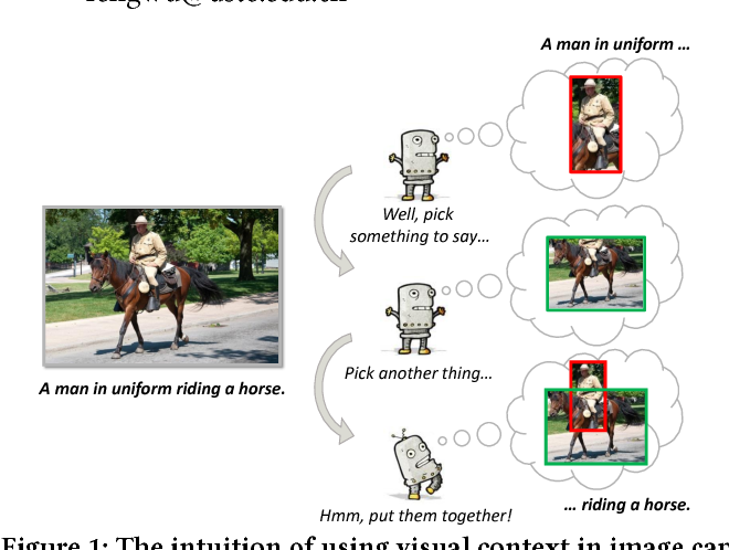 Figure 1 for Context-Aware Visual Policy Network for Sequence-Level Image Captioning