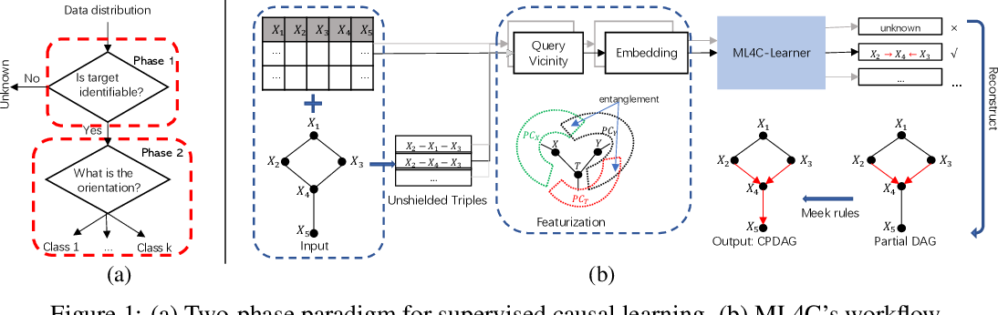 Figure 1 for ML4C: Seeing Causality Through Latent Vicinity