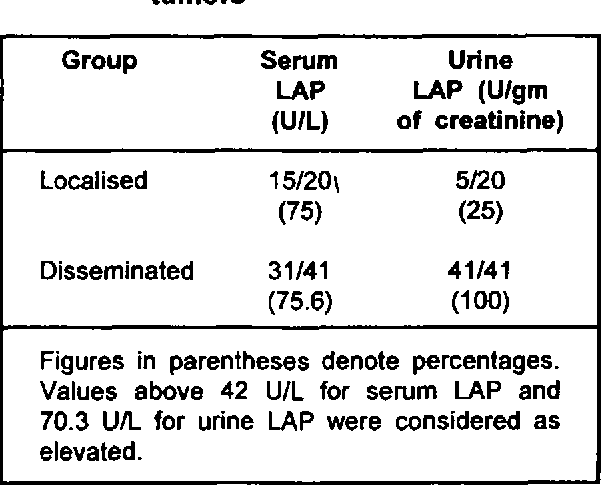 Table 2, Frequency of elevation of serum LAP and urine LAP in Iocalised and d i s s e m i n a t e d m a l i g n a n t tumors