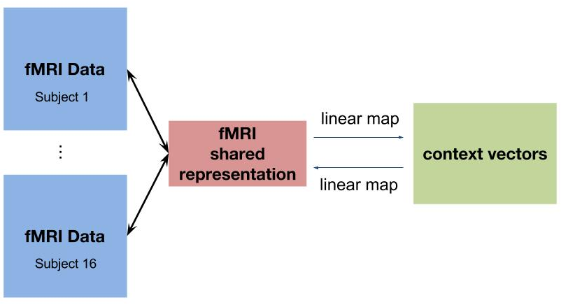 Figure 1 for Mapping Between fMRI Responses to Movies and their Natural Language Annotations