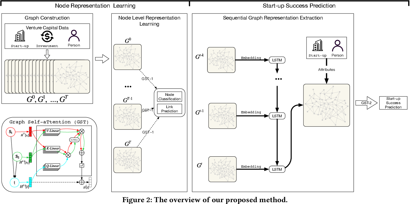 Figure 3 for Graph Neural Network Based VC Investment Success Prediction