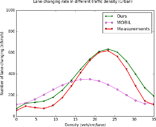 Figure 3 for Multiple criteria decision-making for lane-change model