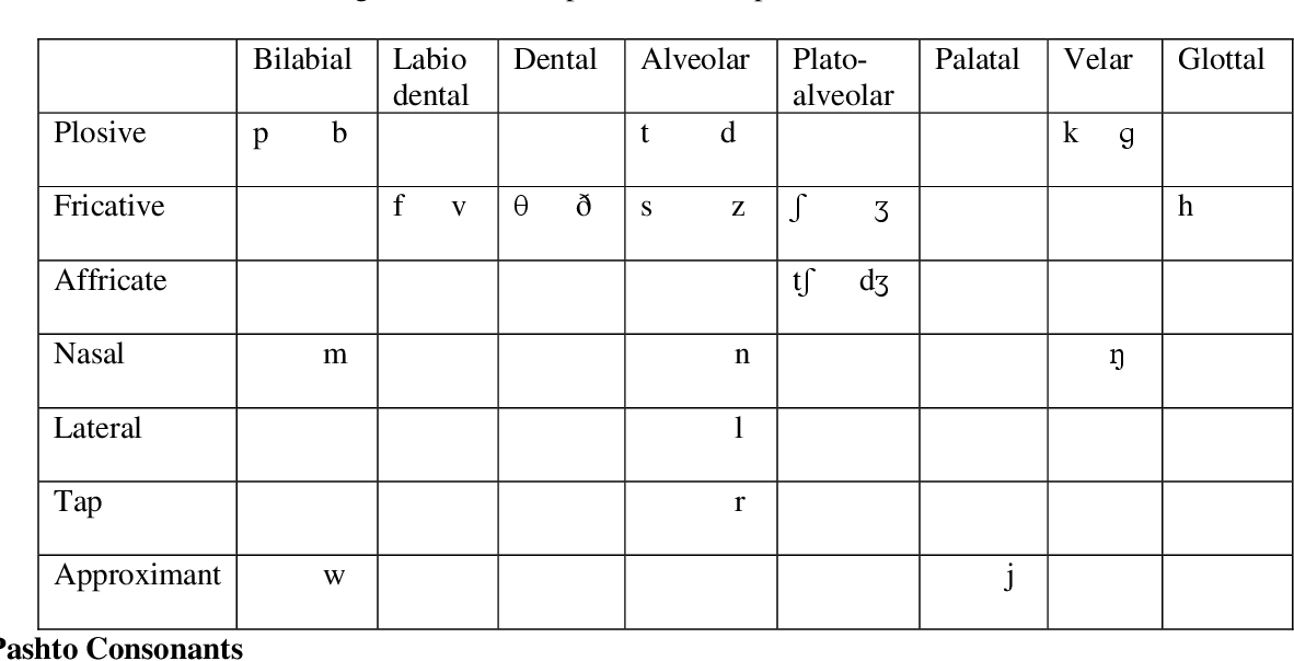 PDF] ENGLISH PROBLEMATIC CONSONANTS FOR PASHTO SPEAKERS