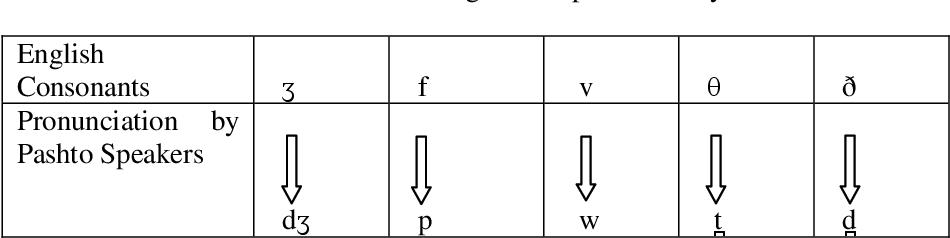 PDF] ENGLISH PROBLEMATIC CONSONANTS FOR PASHTO SPEAKERS - Semantic