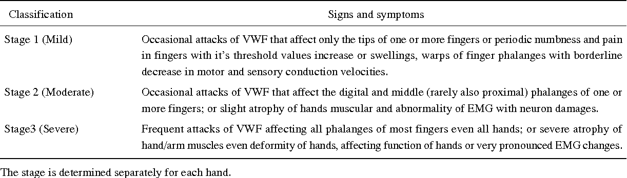 Table 2 from The study on hand-arm vibration syndrome in