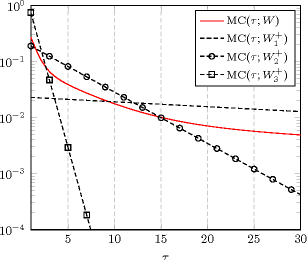 Figure 1 for The Asymptotic Performance of Linear Echo State Neural Networks
